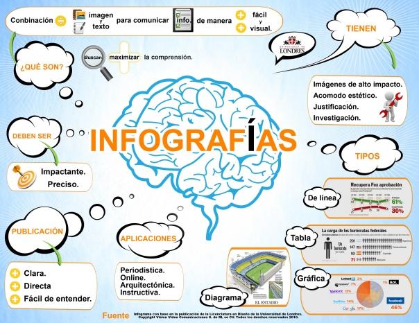 ¿Y qué tal una infografía para dar a conocer la empresa?