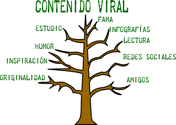Infografía: ¿cómo crear contenidos verdaderamente virales?