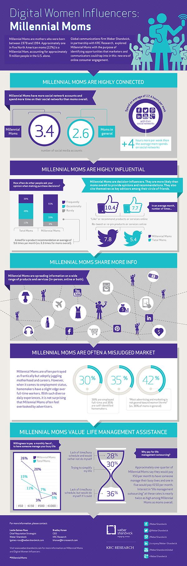 Infographic_millenials