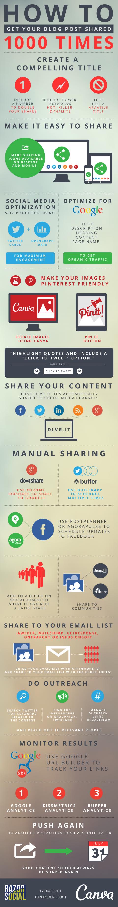 infografiredesyblog