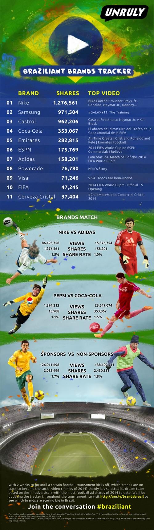 Infografia marcas Brasil