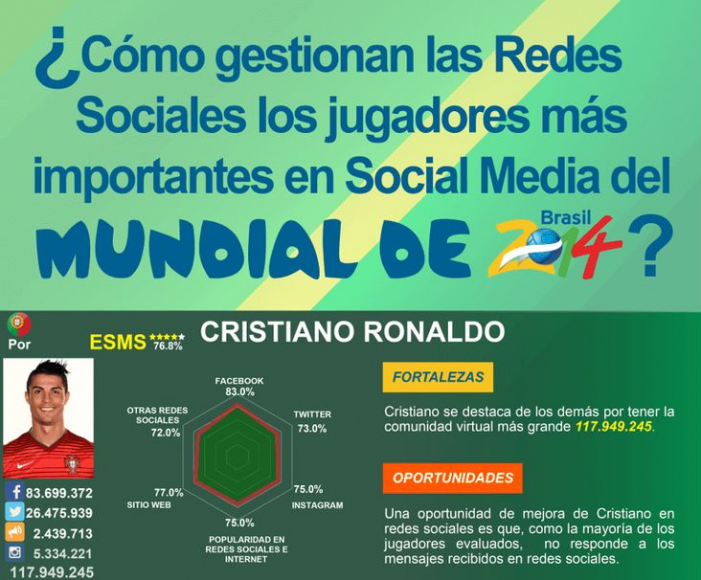 Jugadores del Mundial, ejemplo de social marketing