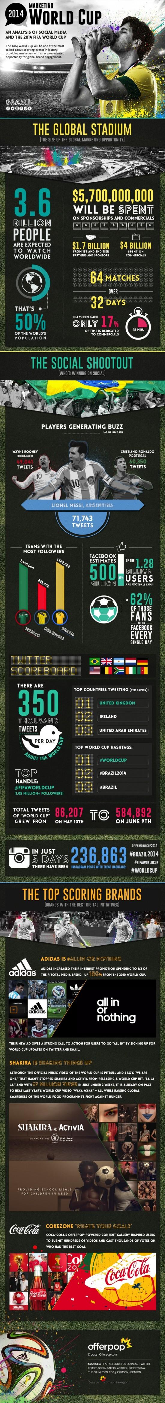 the-2014-marketing-world-cup-infographic_53abbc5e7f59e_w1500