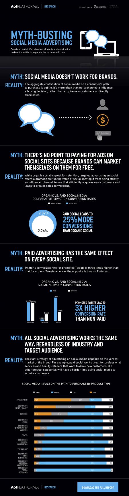 Cuatro mitos de la publicidad en redes sociales. Infografía