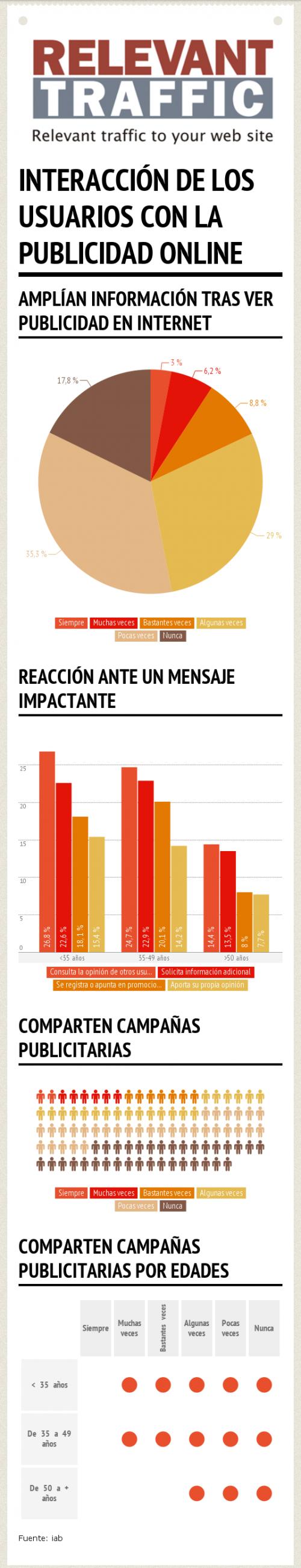 Infografía: ¿Cómo interactúan los usuarios con la publicidad online?