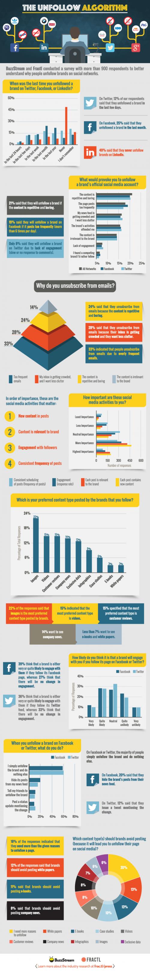 Infografía: ¿Por qué dejamos de seguir a las marcas en redes sociales?