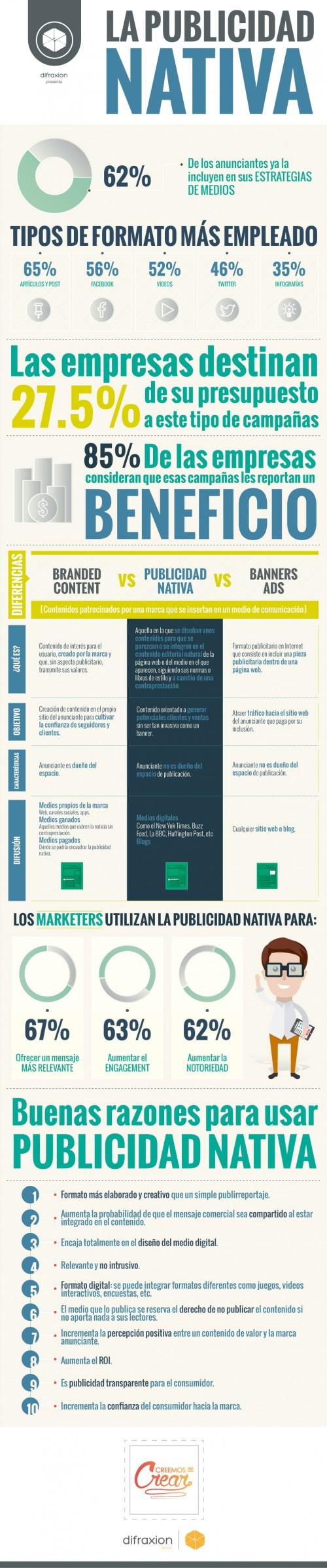 infografianativa