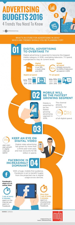 INFOGRAFIAS presupuestos-publicidad-tendencias-infografia