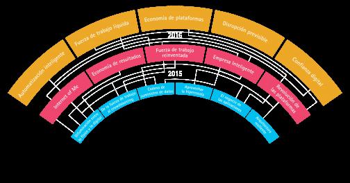 Accenture-Evolution-Chart-ES